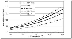 HFO-1234ze-vapor-pressure